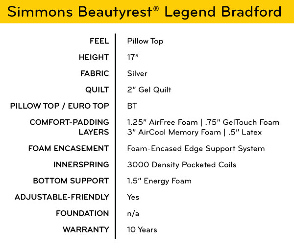 Information on Simmons Beautyrest Legend Bradford